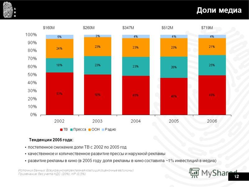 12 Доли медиа $160M$260M$347M$512M$719M Тенденции 2005 года: постепенное снижение доли ТВ c 2002 по 2005 год качественное и количественное развитие прессы и наружной рекламы развитие рекламы в кино (в 2005 году доля рекламы в кино составила ~1% инвес