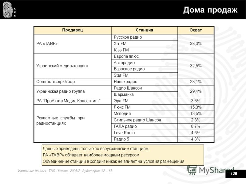 126 Дома продаж Источник данных: TNS Ukraine. 2006/2. Аудитория 12 – 65 Данные приведены только по всеукраинским станциям РА «ТАВР» обладает наиболее мощным ресурсом Объединение станций в холдинг никак не влияет на условия размещения ПродавецСтанцияО