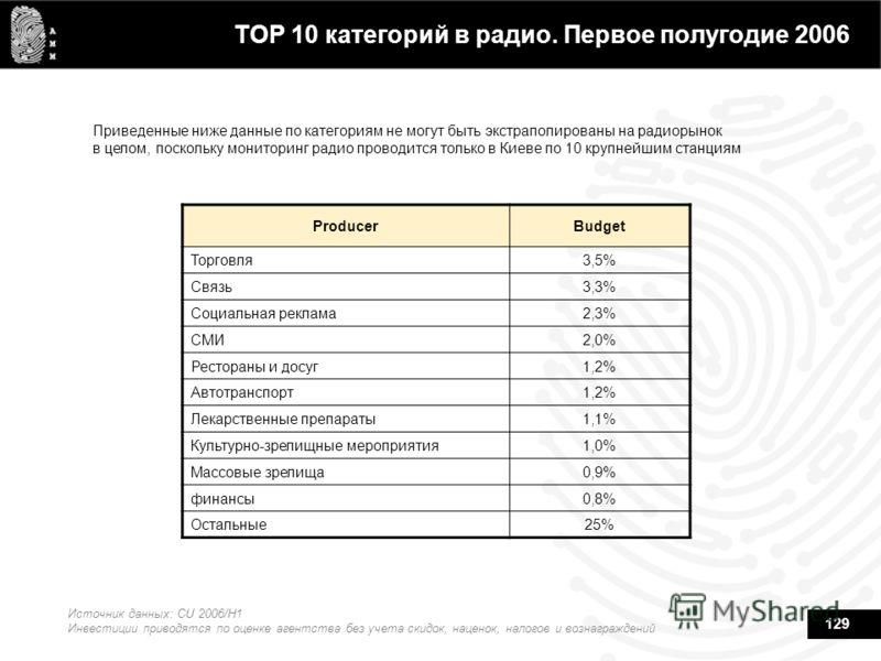 129 TOP 10 категорий в радио. Первое полугодие 2006 Приведенные ниже данные по категориям не могут быть экстраполированы на радиорынок в целом, поскольку мониторинг радио проводится только в Киеве по 10 крупнейшим станциям Источник данных: CU 2006/H1