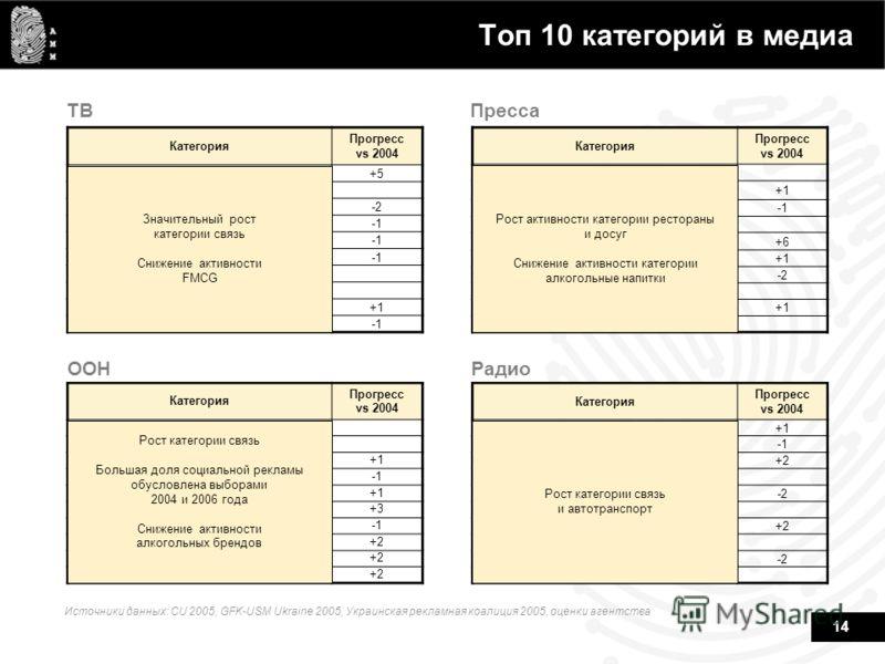 14 Источники данных: CU 2005, GFK-USM Ukraine 2005, Украинская рекламная коалиция 2005, оценки агентства ТВПресса OOHРадио Категория Прогресс vs 2004 Связь+5 Алкогольные напитки Гигиена-2 Продовольственные товары Безалкогольные напитки Кондитерские и