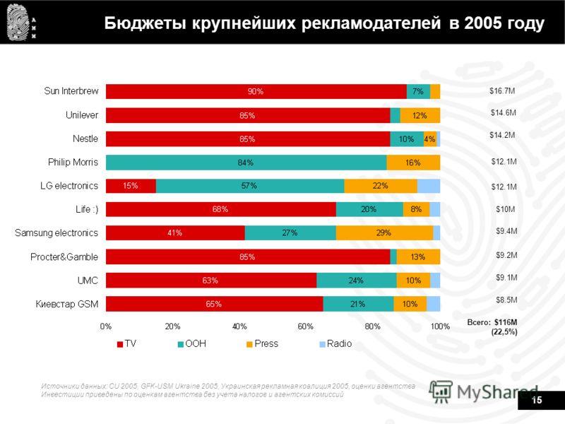 15 Бюджеты крупнейших рекламодателей в 2005 году $16.7M $14.6M $14.2M $12.1M $10M $9.4M $9.2M $9.1M $8.5M Всего: $116M (22,5%) Источники данных: CU 2005, GFK-USM Ukraine 2005, Украинская рекламная коалиция 2005, оценки агентства Инвестиции приведены
