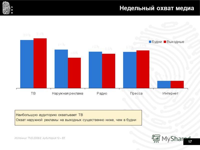 17 Недельный охват медиа Источник: TNS 2006/2. Аудитория 12 – 65 Наибольшую аудиторию охватывает ТВ Охват наружной рекламы на выходных существенно ниже, чем в будни