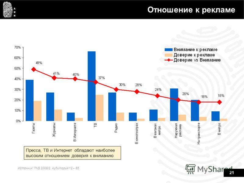 21 Пресса, ТВ и Интернет обладают наиболее высоким отношением доверия к вниманию Источник: TNS 2006/2. Аудитория 12 – 65 Отношение к рекламе