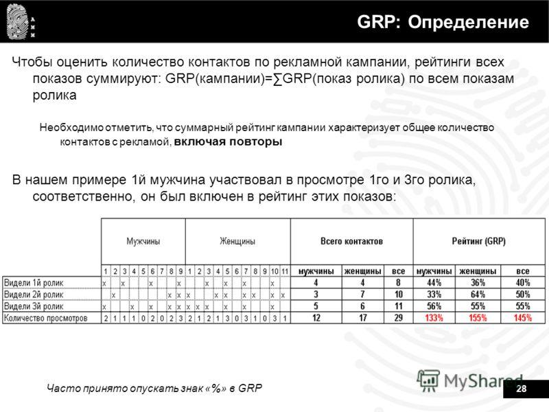 28 GRP: Определение Чтобы оценить количество контактов по рекламной кампании, рейтинги всех показов суммируют: GRP(кампании)=GRP(показ ролика) по всем показам ролика Необходимо отметить, что суммарный рейтинг кампании характеризует общее количество к