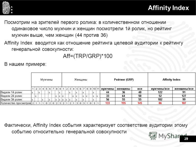 29 Affinity Index Посмотрим на зрителей первого ролика: в количественном отношении одинаковое число мужчин и женщин посмотрели 1й ролик, но рейтинг мужчин выше, чем женщин (44 против 36) Affinity Index вводится как отношение рейтинга целевой аудитори