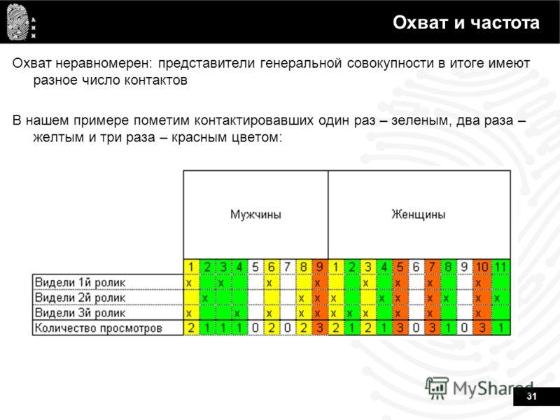 31 Охват и частота Охват неравномерен: представители генеральной совокупности в итоге имеют разное число контактов В нашем примере пометим контактировавших один раз – зеленым, два раза – желтым и три раза – красным цветом: