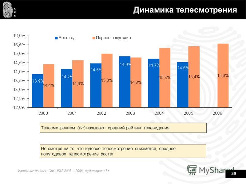 39 Динамика телесмотрения Источник данных: GfK-USM 2003 – 2006. Аудитория 18+ Телесмотрением (tvr) называют средний рейтинг телевидения Не смотря на то, что годовое телесмотрение снижается, среднее полугодовое телесмотрение растет