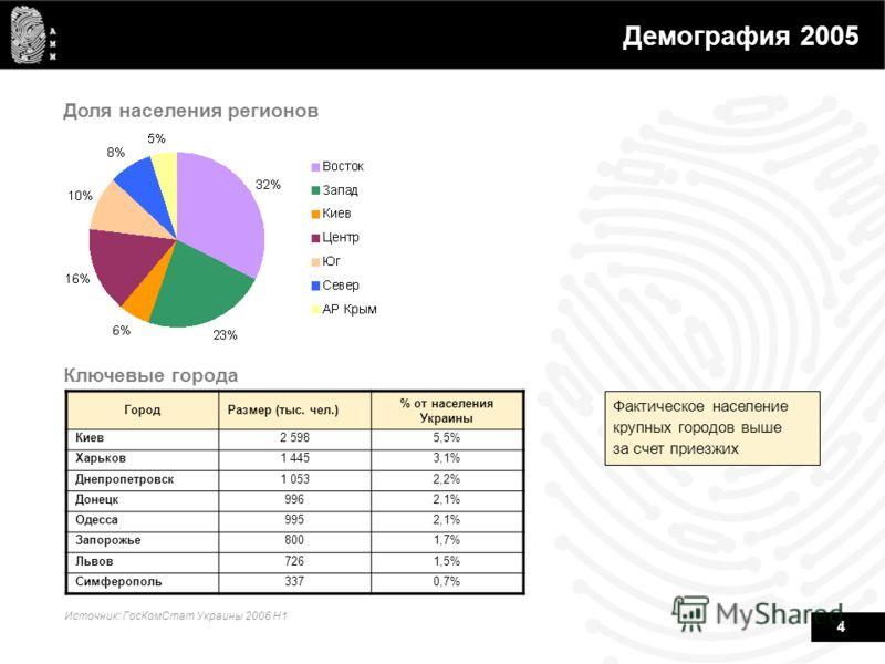 4 Демография 2005 Ключевые города Доля населения регионов Фактическое население крупных городов выше за счет приезжих Источник: ГосКомСтат Украины 2006 H1 ГородРазмер (тыс. чел.) % от населения Украины Киев2 5985,5% Харьков1 4453,1% Днепропетровск1 0