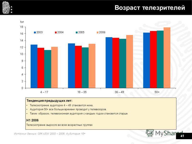 41 Возраст телезрителей tvr Источник данных: GfK-USM 2003 – 2006. Аудитория 18+ Тенденция предыдущих лет: Телесмотрение аудитории 4 – 49 становится ниже. Аудитория 50+ все больше времени проводит у телевизоров. Таким образом, телевизионная аудитория