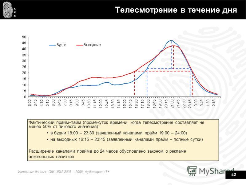42 Телесмотрение в течение дня Источник данных: GfK-USM 2003 – 2006. Аудитория 18+ Фактический прайм–тайм (промежуток времени, когда телесмотрение составляет не менее 50% от пикового значения): в будни 18:00 – 23:30 (заявленный каналами прайм 19:00 –