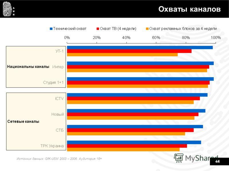44 Охваты каналов Источник данных: GfK-USM 2003 – 2006. Аудитория 18+ Национальны каналы Сетевые каналы