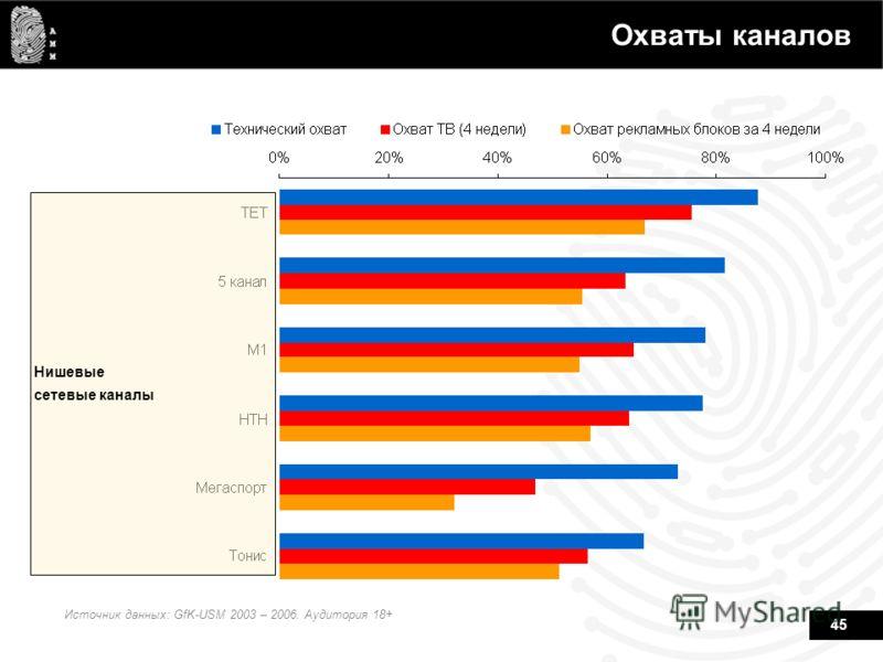 45 Охваты каналов Источник данных: GfK-USM 2003 – 2006. Аудитория 18+ Нишевые сетевые каналы