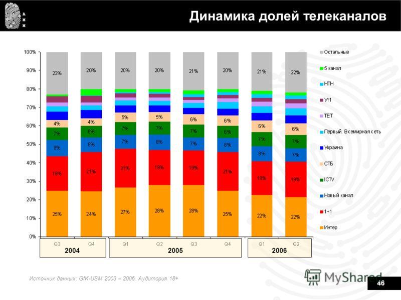 46 Динамика долей телеканалов Источник данных: GfK-USM 2003 – 2006. Аудитория 18+ 200420052006