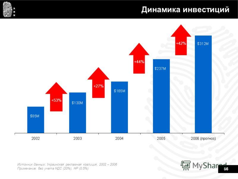 56 Динамика инвестиций +53% +27% +44% +42% Источник данных: Украинская рекламная коалиция, 2002 – 2006 Примечание: без учета НДС (20%), НР (0,5%)