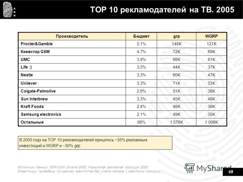 59 ТОР 10 рекламодателей на ТВ. 2005 В 2005 году на TOP 10 рекламодателей пришлось ~35% рекламных инвестиций и WGRP и ~30% grp Источники данных: GFK-USM Ukraine 2005, Украинская рекламная коалиция 2005 Инвестиции приведены по оценкам агентства без уч