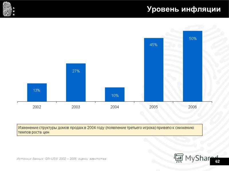 62 Уровень инфляции Изменение структуры домов продаж в 2004 году (появление третьего игрока) привело к снижению темпов роста цен Источник данных: Gfk-USM 2002 – 2006, оценки агентства