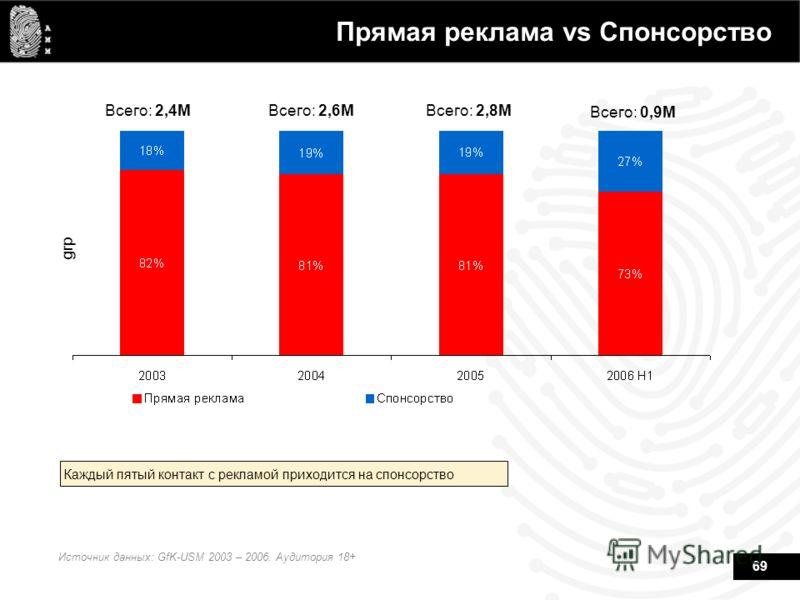 69 Прямая реклама vs Спонсорство grp Всего: 2,4MВсего: 2,6MВсего: 2,8M Источник данных: GfK-USM 2003 – 2006. Аудитория 18+ Каждый пятый контакт с рекламой приходится на спонсорство Всего: 0,9M