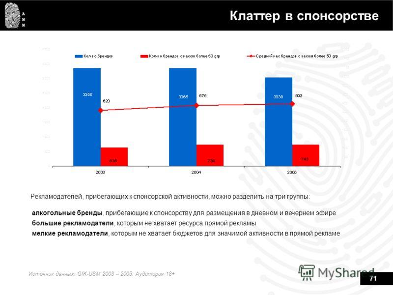 71 Клаттер в спонсорстве Рекламодателей, прибегающих к спонсорской активности, можно разделить на три группы: Источник данных: GfK-USM 2003 – 2005. Аудитория 18+ алкогольные бренды, прибегающие к спонсорству для размещения в дневном и вечернем эфире