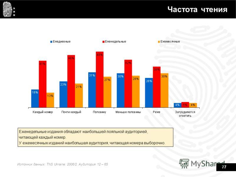 77 Частота чтения Источник данных: TNS Ukraine. 2006/2. Аудитория 12 – 65 Еженедельные издания обладают наибольшей лояльной аудиторией, читающей каждый номер. У ежемесячных изданий наибольшая аудитория, читающая номера выборочно.