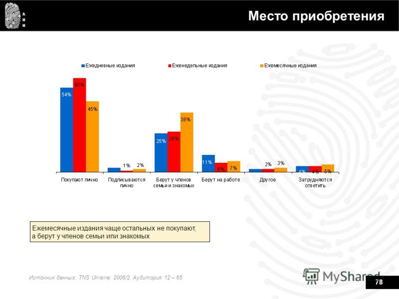 78 Место приобретения Источник данных: TNS Ukraine. 2006/2. Аудитория 12 – 65 Ежемесячные издания чаще остальных не покупают, а берут у членов семьи или знакомых
