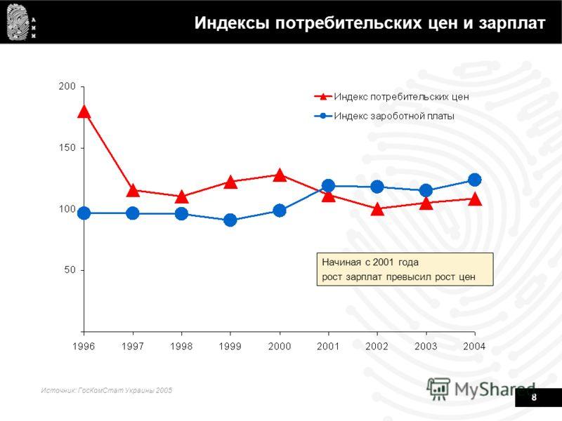 8 Индексы потребительских цен и зарплат Источник: ГосКомСтат Украины 2005 Начиная с 2001 года рост зарплат превысил рост цен