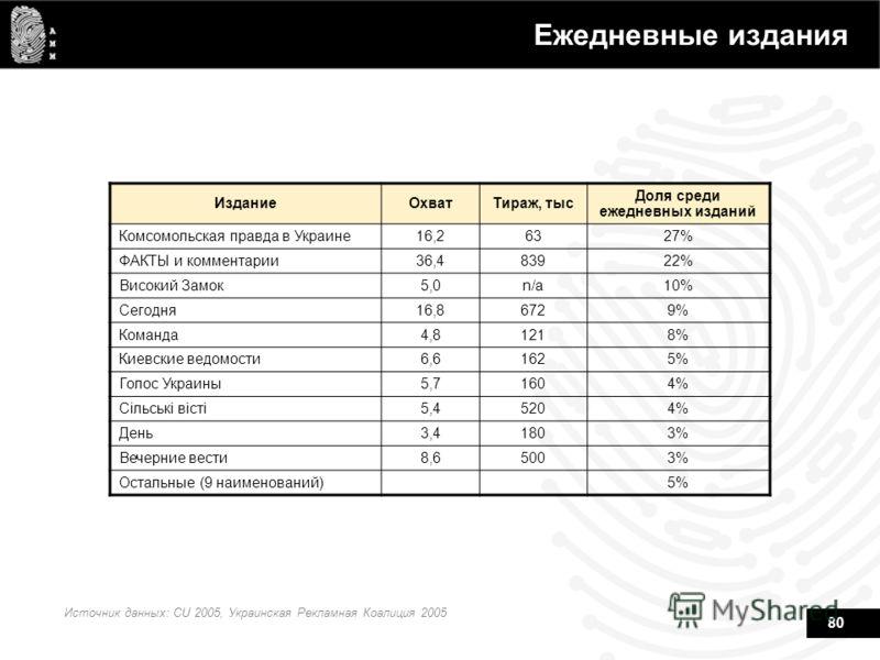 80 Ежедневные издания Источник данных: CU 2005, Украинская Рекламная Коалиция 2005 ИзданиеОхватТираж, тыс Доля среди ежедневных изданий Комсомольская правда в Украине16,26327% ФАКТЫ и комментарии36,483922% Високий Замок5,0n/a10% Сегодня16,86729% Кома
