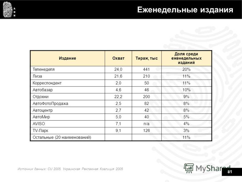 81 Еженедельные издания ИзданиеОхватТираж, тыс Доля среди еженедельных изданий Теленеделя24,044120% Лиза21,621011% Корреспондент2,05011% Автобазар4,64610% Отдохни22,22009% АвтоФотоПродажа2,5828% Автоцентр2,7428% АвтоМир5,0405% AVISO7,1n/a4% TV-Парк9,