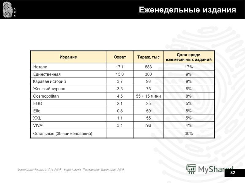 82 Еженедельные издания Источник данных: CU 2005, Украинская Рекламная Коалиция 2005 ИзданиеОхватТираж, тыс Доля среди ежемесячных изданий Натали17,168317% Единственная15,03009% Караван историй3,7989% Женский журнал3,5758% Cosmopolitan4,555 + 15 мини
