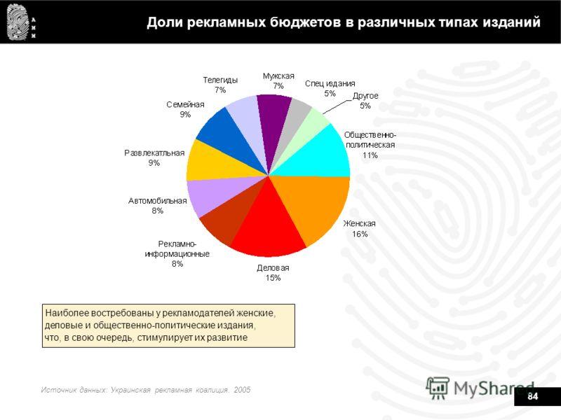 84 Доли рекламных бюджетов в различных типах изданий Источник данных: Украинская рекламная коалиция. 2005 Наиболее востребованы у рекламодателей женские, деловые и общественно-политические издания, что, в свою очередь, стимулирует их развитие