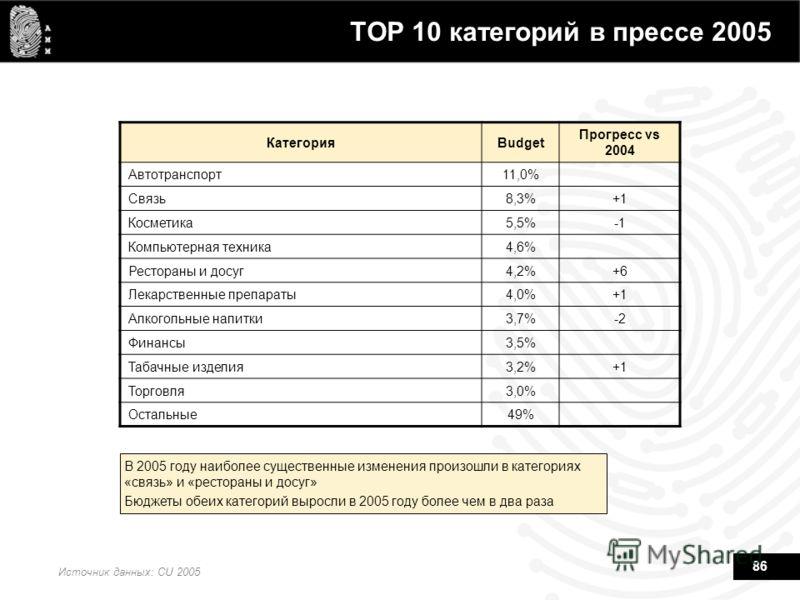 86 TOP 10 категорий в прессе 2005 Источник данных: CU 2005 В 2005 году наиболее существенные изменения произошли в категориях «связь» и «рестораны и досуг» Бюджеты обеих категорий выросли в 2005 году более чем в два раза КатегорияBudget Прогресс vs 2