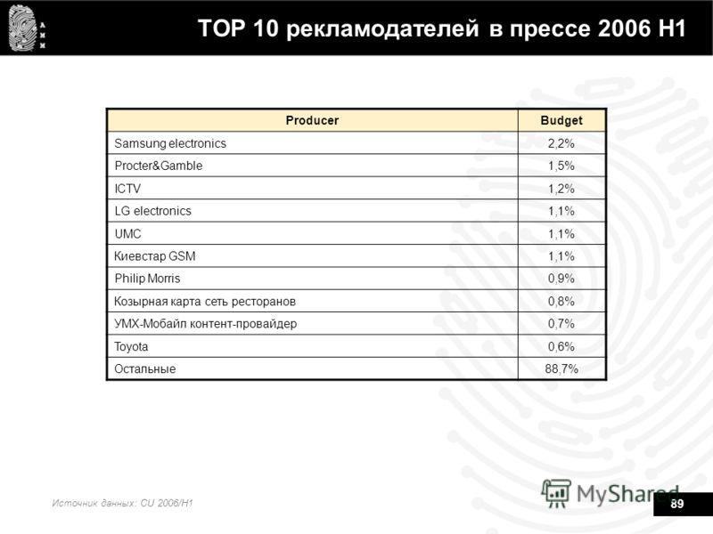 89 TOP 10 рекламодателей в прессе 2006 Н1 Источник данных: CU 2006/H1 ProducerBudget Samsung electronics2,2% Procter&Gamble1,5% ICTV1,2% LG electronics1,1% UMC1,1% Киевстар GSM1,1% Philip Morris0,9% Козырная карта сеть ресторанов0,8% УМХ-Мобайл конте
