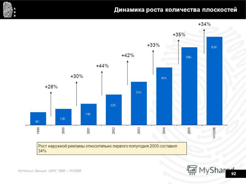 92 Динамика роста количества плоскостей Источник данных: UMM 1999 – 1H2006 Рост наружной рекламы относительно первого полугодия 2005 составил 34% +28% +30% +44% +42% +33% +35% +34%