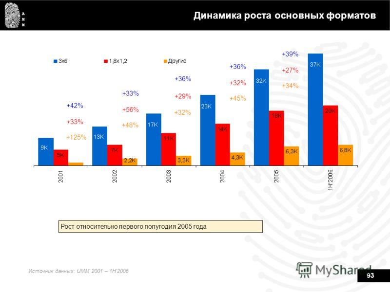 93 Динамика роста основных форматов Источник данных: UMM 2001 – 1H2006 Рост относительно первого полугодия 2005 года +42% +33% +125% +33% +56% +48% +36% +29% +32% +36% +32% +45% +39% +27% +34%