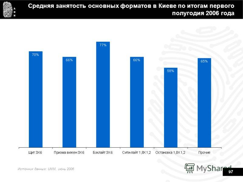 97 Средняя занятость основных форматов в Киеве по итогам первого полугодия 2006 года Источник данных: UMM, июнь 2006