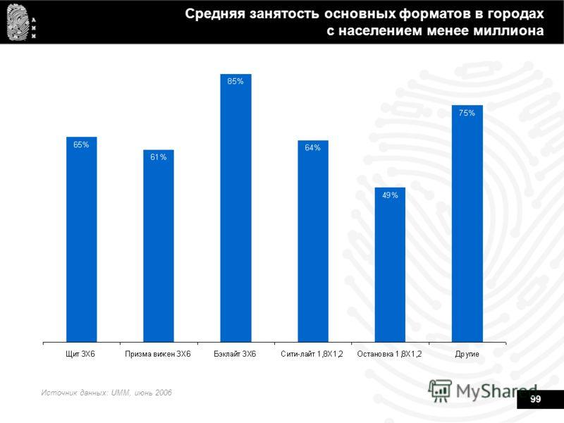 99 Средняя занятость основных форматов в городах с населением менее миллиона Источник данных: UMM, июнь 2006