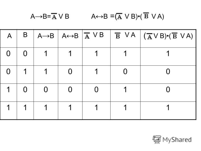 Таблицы истинности Таблицы истинности показывают, каким будет результат проверки нескольких условий объединенных логическими операциями. Здесь 1 – ИСТИНА, 0 – ЛОЖЬ Импликацию можно выразить через дизъюнкцию и отрицание: А В = v В. Эквиваленцию можно