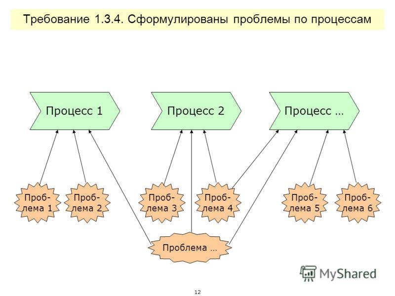 11 Требование 1.3.3. Определена важность процессов с учетом стратегии Миссия Стратегия Бизнес-процессы К а к и м о б р а з о м ? З а ч е м ? Какие из бизнес-процессов должны быть выполнены особенно хорошо, чтобы мы были уверены в достижении стратегии