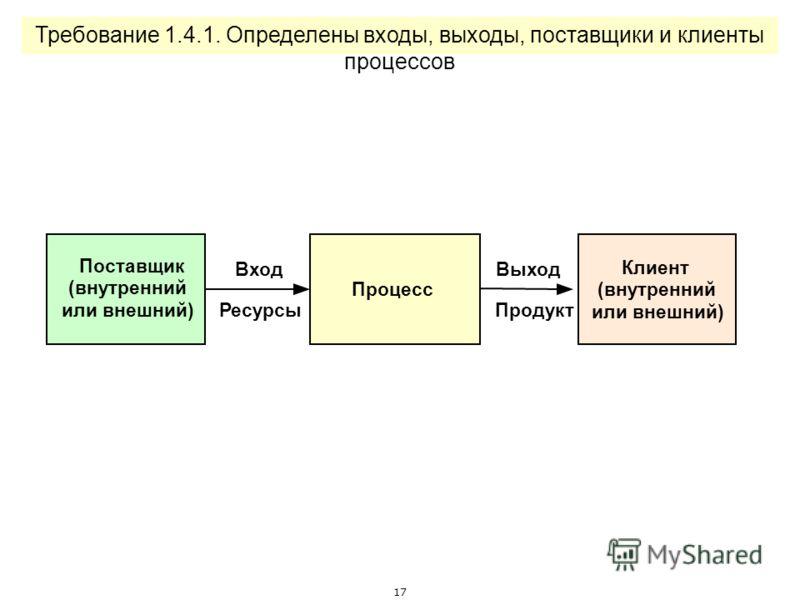 16 Требование 1.3.8. Цели по ключевым процессам включены в стратегический план