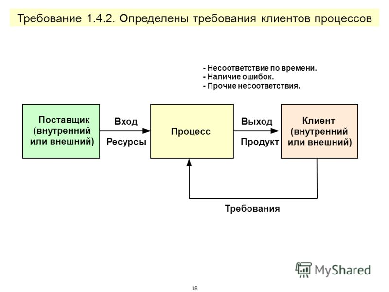 17 Поставщик (внутренний или внешний) Процесс Клиент (внутренний или внешний) ВходВыход РесурсыПродукт Требование 1.4.1. Определены входы, выходы, поставщики и клиенты процессов