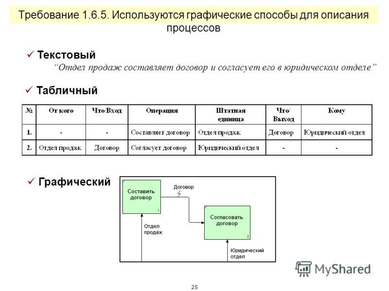 24 Требование 1.6.3. Описания процессов являются детальными (глубина описания) 1-ый уровень описания 2-ой уровень описания 3-ий уровень описания