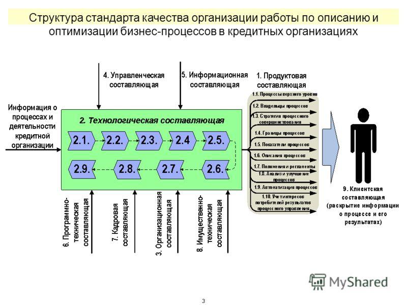 2 Структура методологии стандартизации АРБ
