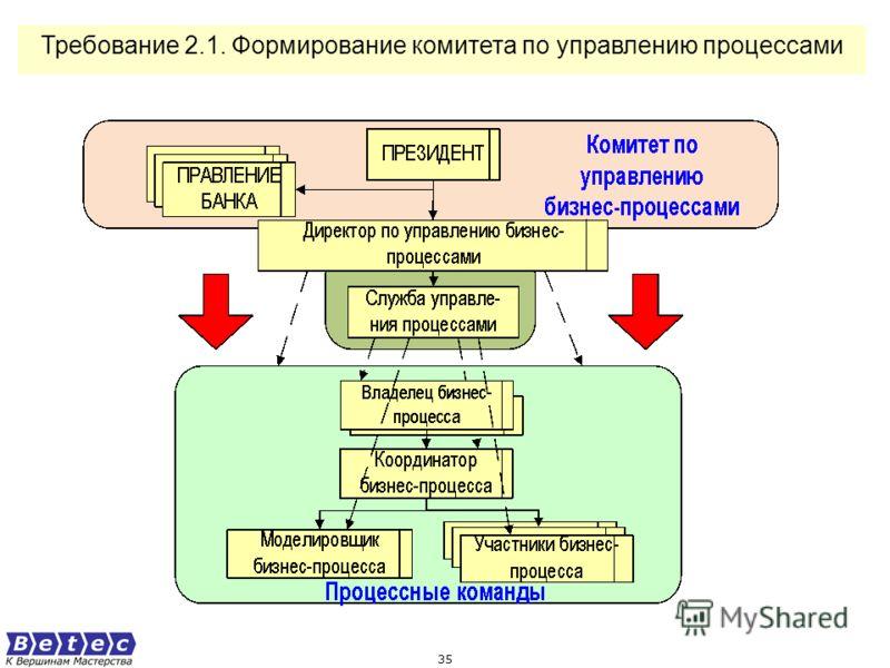 34 Требование 1.9.3. Определен порядок автоматизации процессов