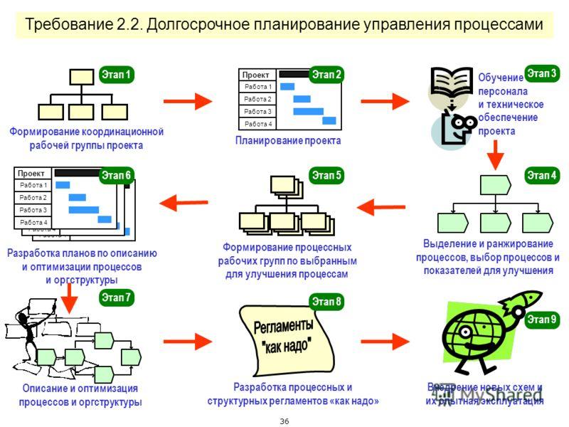 35 Требование 2.1. Формирование комитета по управлению процессами
