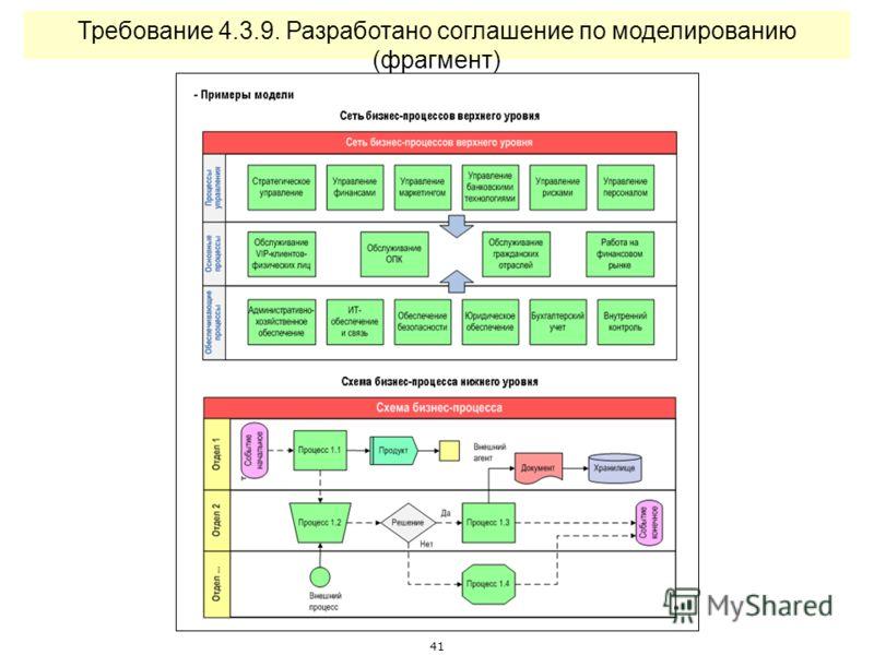 40 Требование 4.1.4. Разработаны детальные планы работы процессных команд (фрагмент)