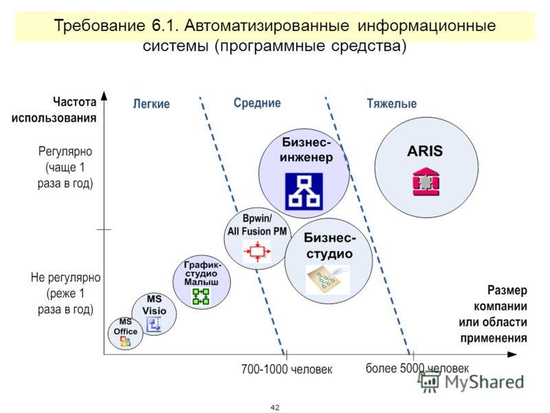 41 Требование 4.3.9. Разработано соглашение по моделированию (фрагмент)