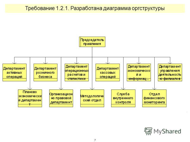 6 Требование 1.1.4. Система выделенных процессов является полной и содержит все основные и вспомогательные процессы (обеспечивающие, управления и развития)