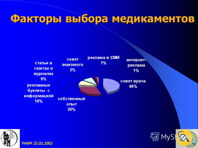 РАФМ 25.03.2003 Факторы выбора медикаментов