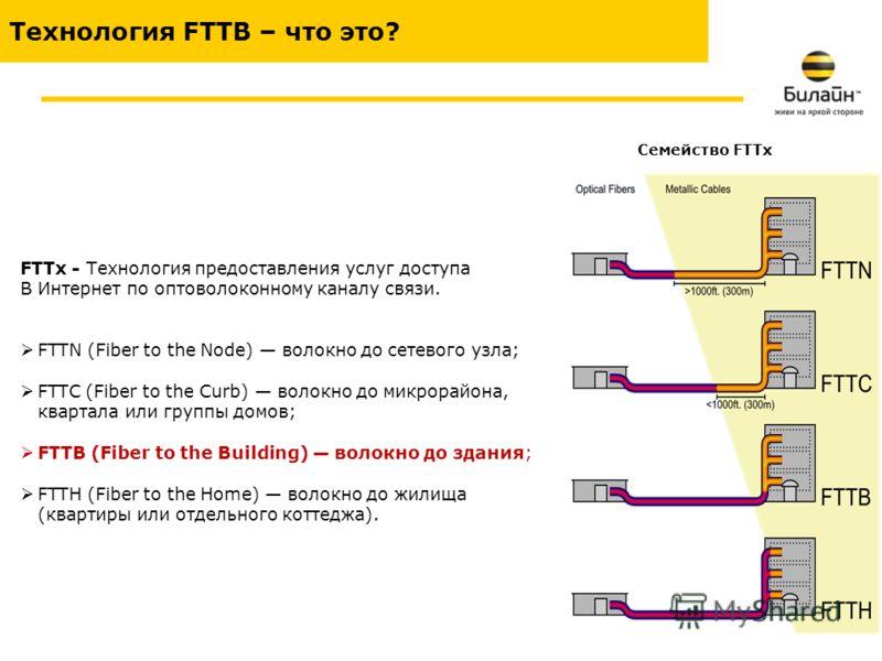 Технология FTTB – что это? FTTx - Технология предоставления услуг доступа В Интернет по оптоволоконному каналу связи. FTTN (Fiber to the Node) волокно до сетевого узла; FTTC (Fiber to the Curb) волокно до микрорайона, квартала или группы домов; FTTB