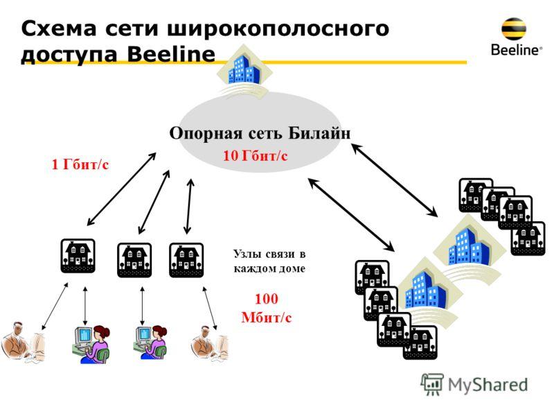 Схема сети широкополосного доступа Beeline 1 Гбит/с Узлы связи в каждом доме 100 Мбит/с Опорная сеть Билайн 10 Гбит/с