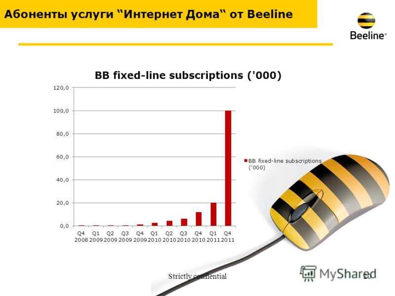 Strictly confiential20 Абоненты услуги Интернет Дома от Beeline